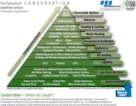 The Pyramid of Conservation