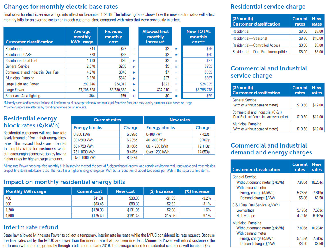 Changes for monthly electric base rates
