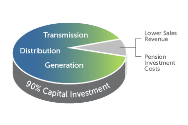 Nearly 70 percent of that amount is related to EnergyForward capital improvements.