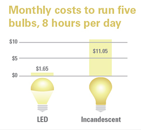 Monthly cost to run five bulbs, 8 hours per day chart