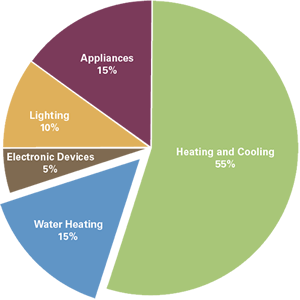 Water heating pie chart