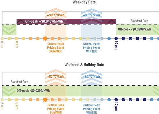 This graph shows the adjustments that will be applied to your bill at different times of the day. The Critical Peak Pricing periods depicted in blue and orange are events that can be called periodically. These events will not occur regularly and you will receive advanced notification if an event occurs.