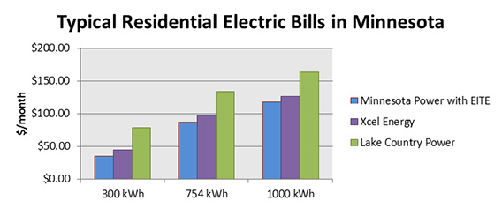 Typical Residential Electric Bills in Minnesota