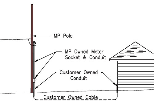 Meter Pole Diagram : Minnesota power is an allete company residential